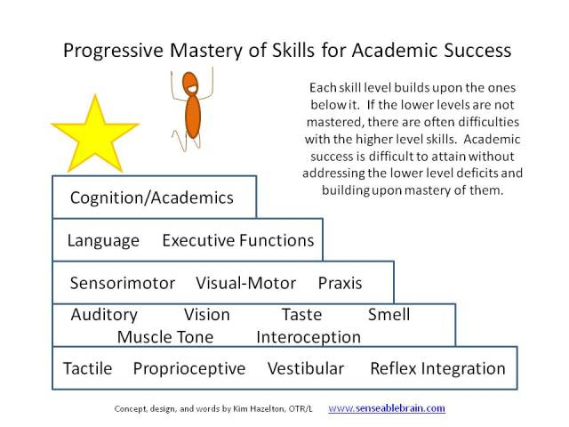 progressive-mastery-of-skills-for-academic-success
